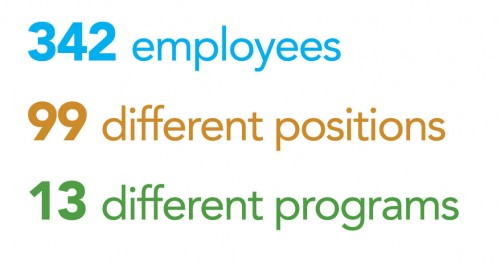 342 employees, 99 positions, 13 programs