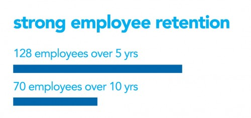 strong employee retention